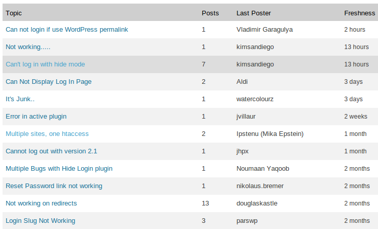 Hide Login WordPress plugin support